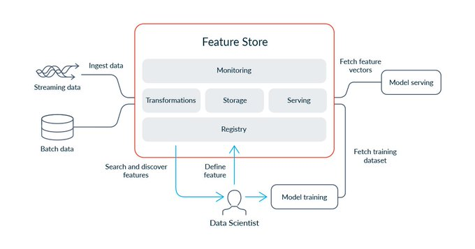 What is a feature Store
