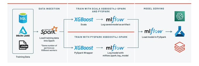 XGboost with Spark